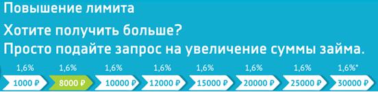 СМС Финанс: отзывы должников и клиентов