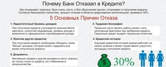 Где взять кредит если везде отказывают и как повысить шанс на одобрение займа в банке