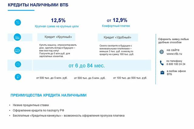 ВТБ 24 кредит наличными без справок и поручителей: условия