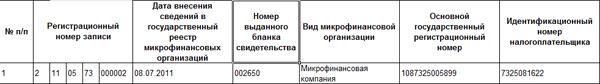 Реестр микрофинансовых организаций (МФО)