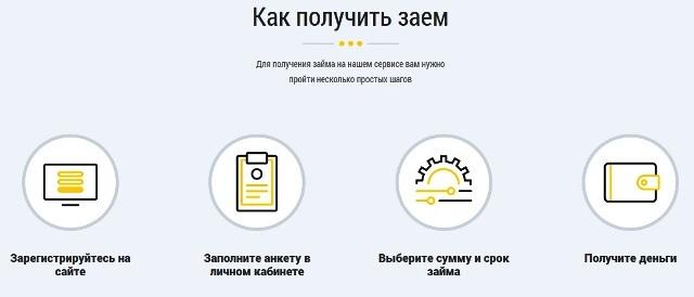 Займ 365: онлайн заявка на кредит
