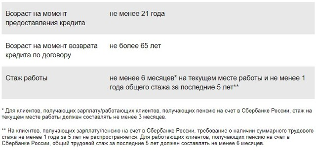 Кредит на 100 тысяч рублей в Сбербанке: наличными, на карту