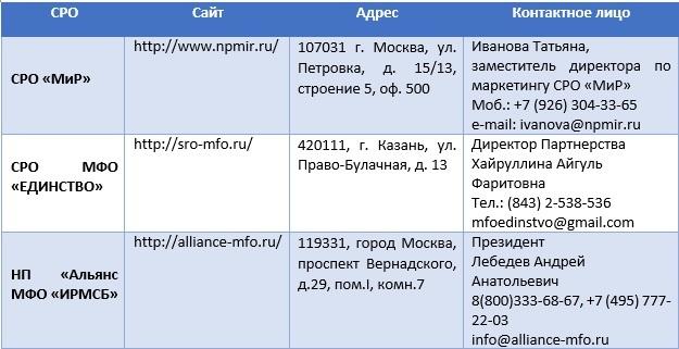 Вступление в реестр МФО и в СРО: законы