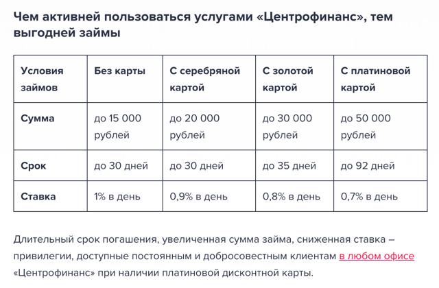 Центрофинанс: микрофинансирование, личный кабинет и заявка на займ