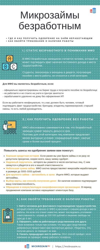 Займы безработным и с плохой кредитной историей: онлайн заявка