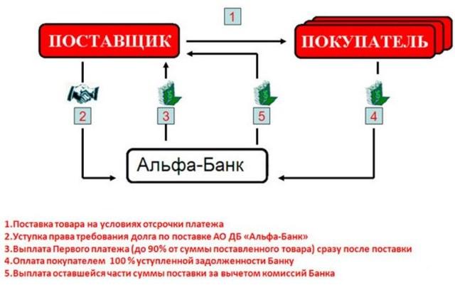 Альфа банк факторинг: тарифы, условия