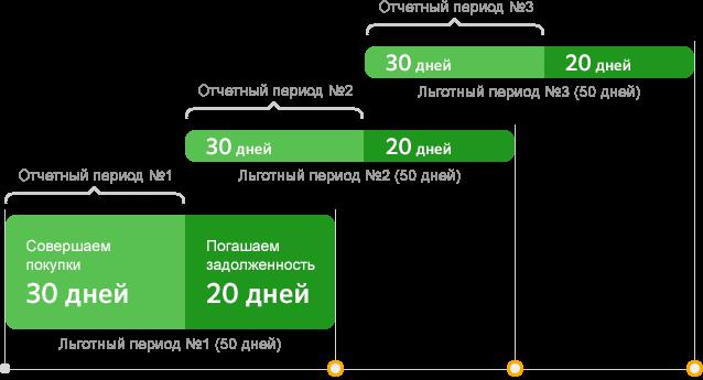 Льготный период карты Сбербанка: как пользоваться и как рассчитать грейс-период