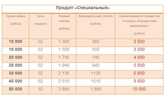 Мигкредит: калькулятор займа, рассчитать платежи
