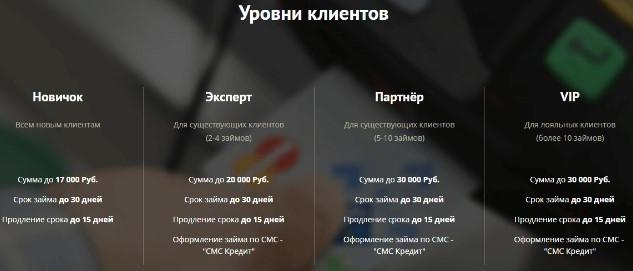 Кредит плюс: онлайн заявка, вход в личный кабинет и отзывы клиентов в 2019 году