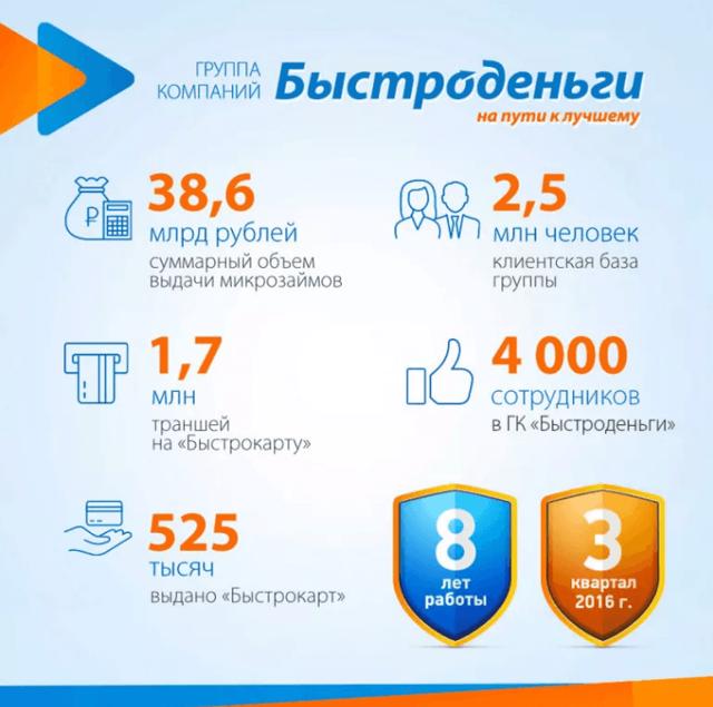 Займы онлайн: отзывы клиентов микрофинансовых организаций