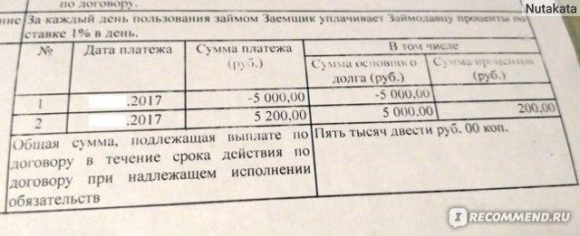 Центрофинанс: отзывы клиентов и должников
