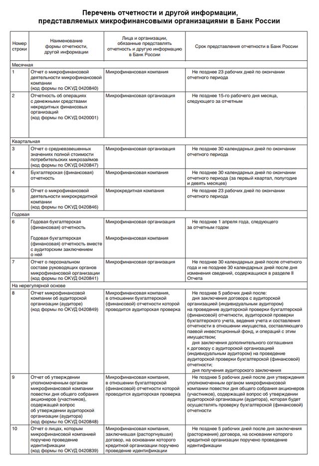 Отчетность МФО в ЦБ: ключевые моменты