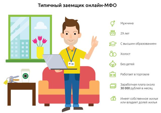 Микрозайм без проверки кредитной истории срочно: получить кредит онлайн