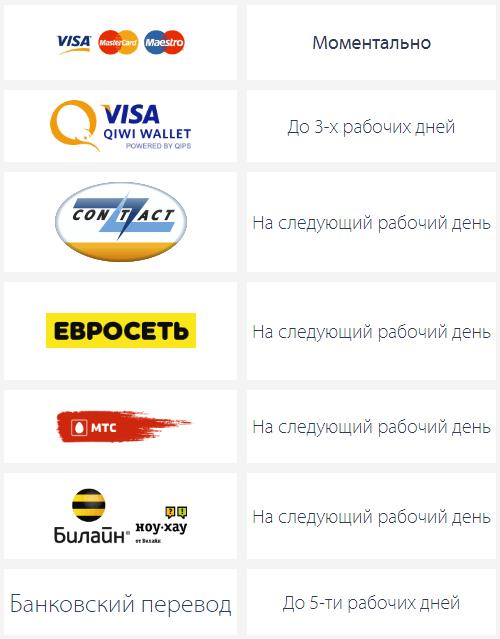payps: личный кабинет и займ онлайн